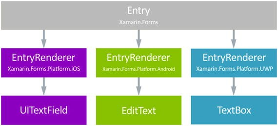 Xamarin Forms vs  Traditional Xamarin   SpringerLink