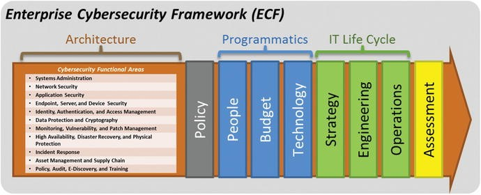 Enterprise Cybersecurity Architecture Springerlink