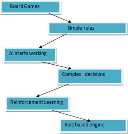 RL Theory and Algorithms | SpringerLink
