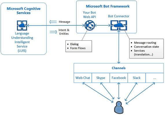 Develop Bots Using  NET Core | SpringerLink