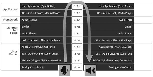 Android audio springerlink open image in new window urtaz Image collections