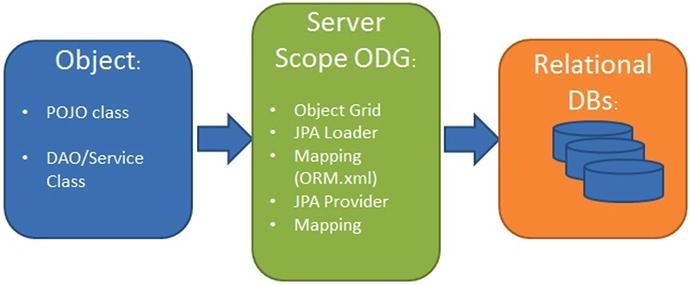 Object-Relational Mapping | SpringerLink