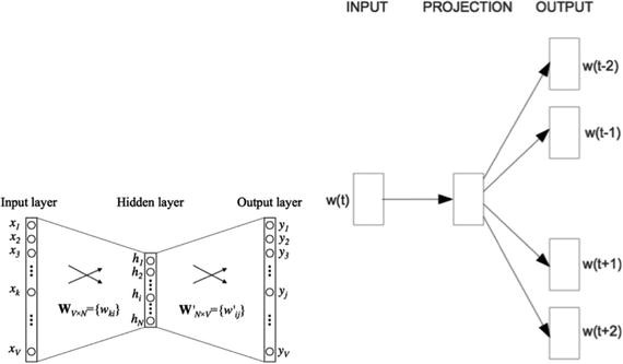 Natural Language Processing and Speech | SpringerLink