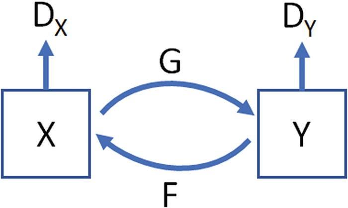 Generative Adversarial Networks | SpringerLink