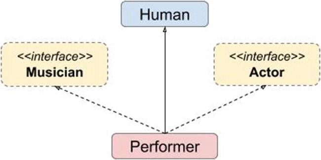 Data Types | SpringerLink