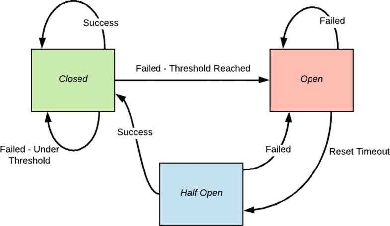Integrating Microservices | SpringerLink