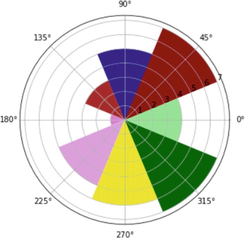 Data Visualization with matplotlib | SpringerLink
