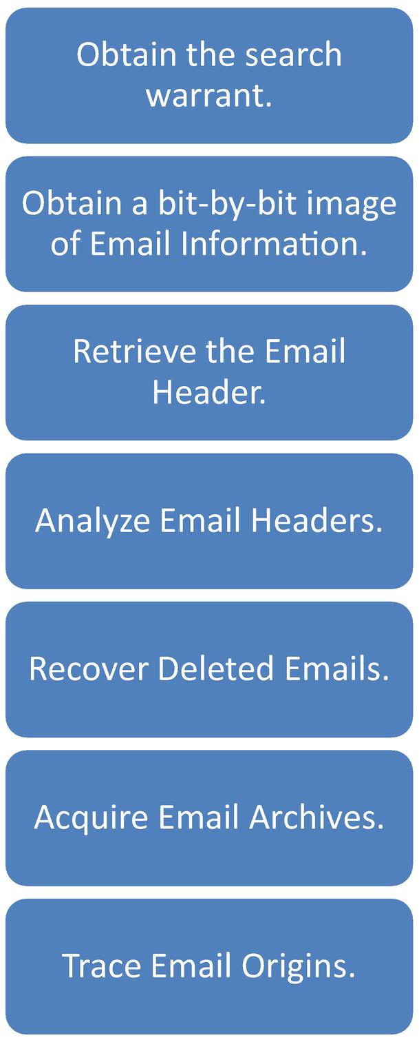 Emails and Email Crime | SpringerLink