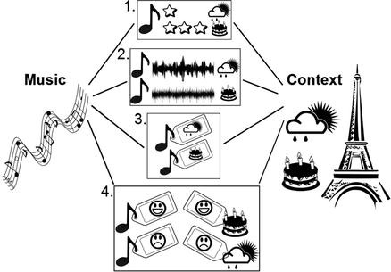 Music Recommender Systems | SpringerLink