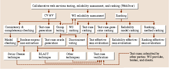 End-to-End (E2E) Testing and Evaluation of High-Assurance