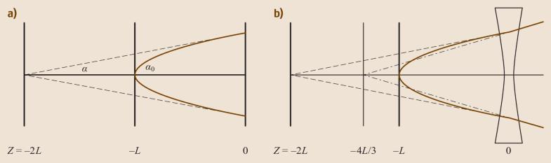 Fig. 11.1a,b