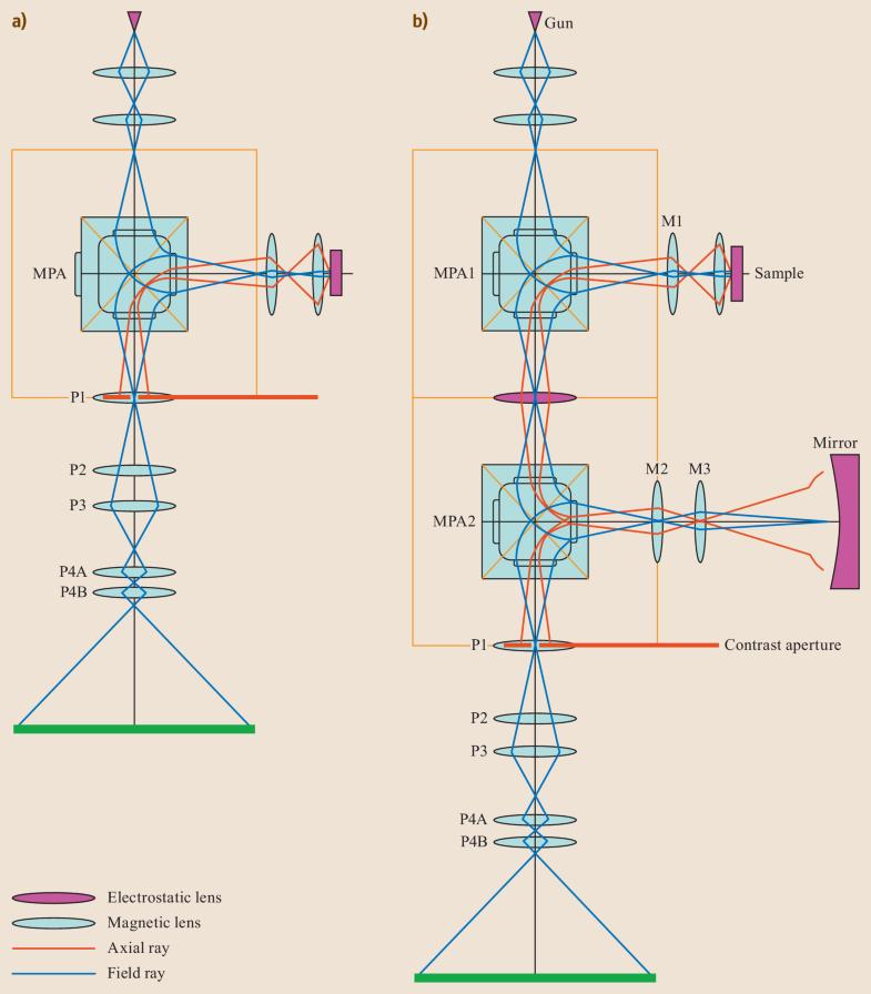 Fig. 11.7a,b