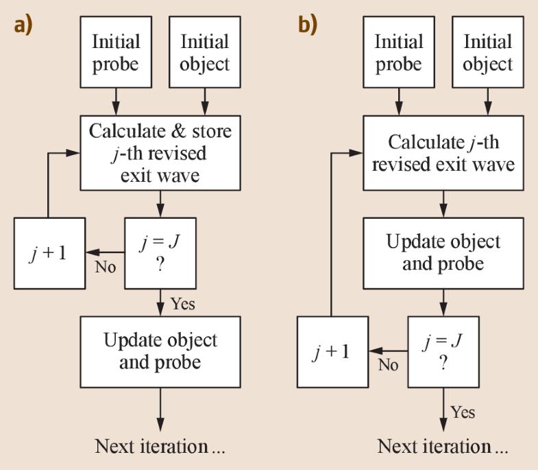 Fig. 17.9a,b