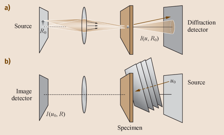 Fig. 17.26a,b