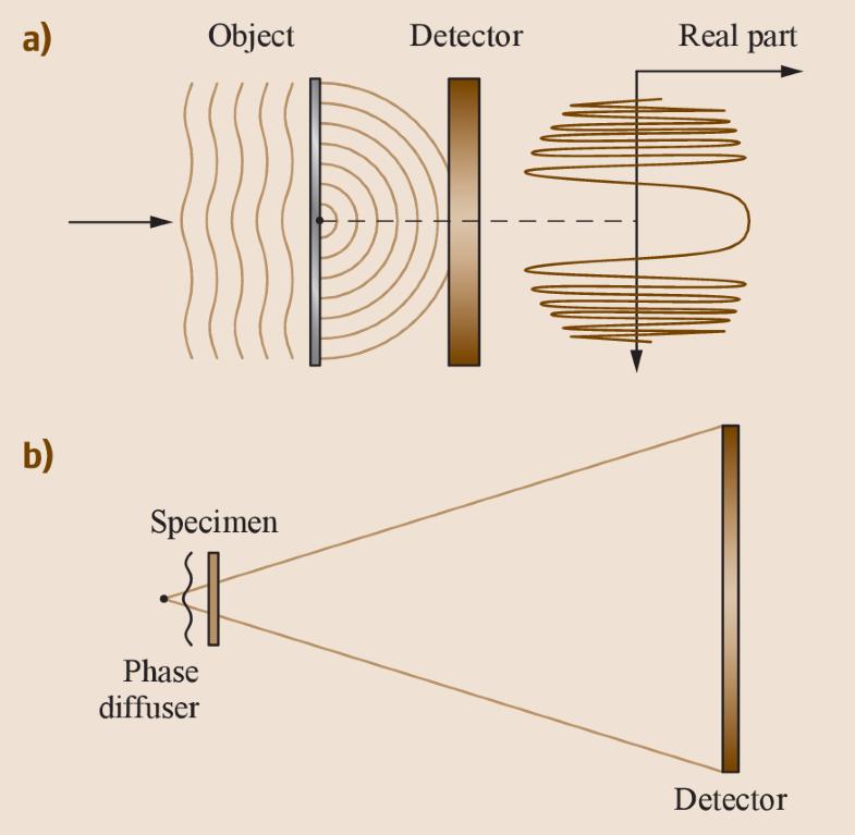 Fig. 17.36a,b