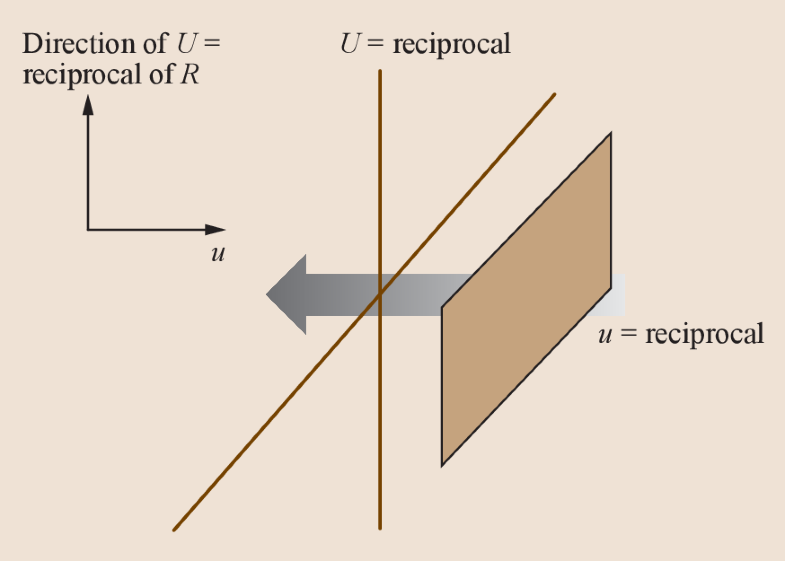 Fig. 17.86