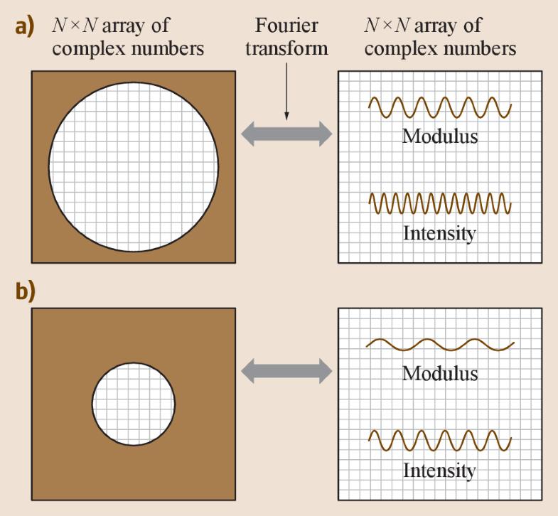 Fig. 17.6a,b