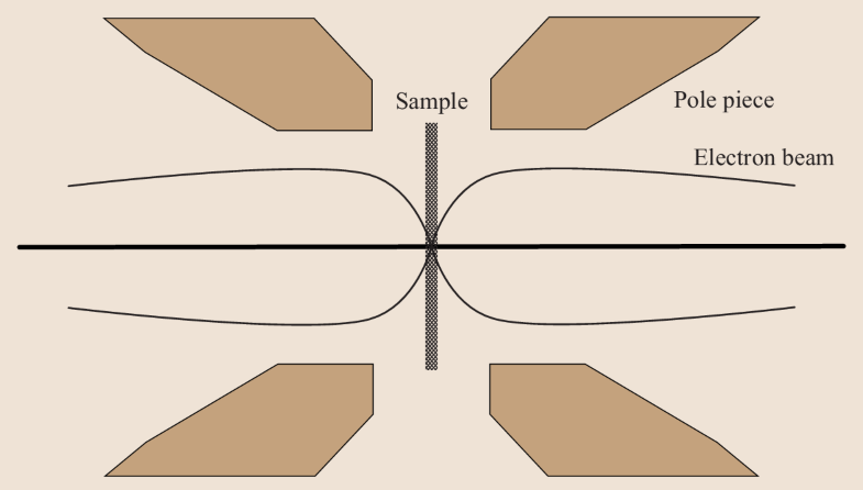 Fig. 2.27