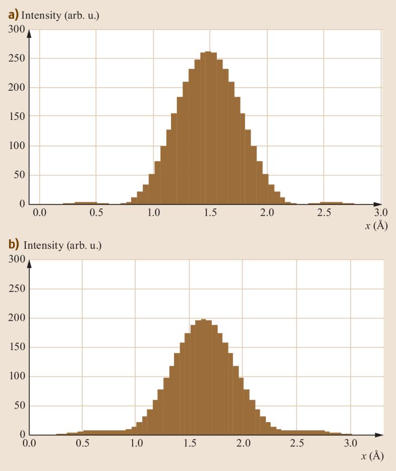 Fig. 2.32a,b