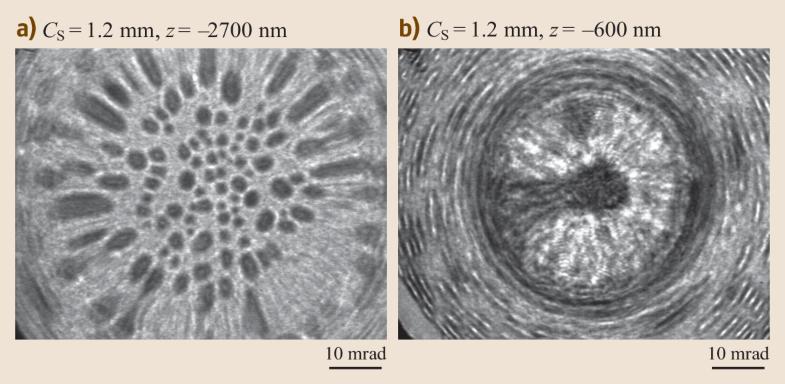 Fig. 2.7a,b