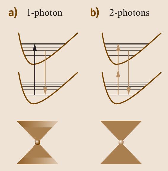 Fig. 21.8a,b
