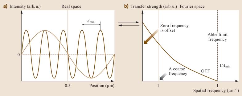 Fig. 21.14a,b