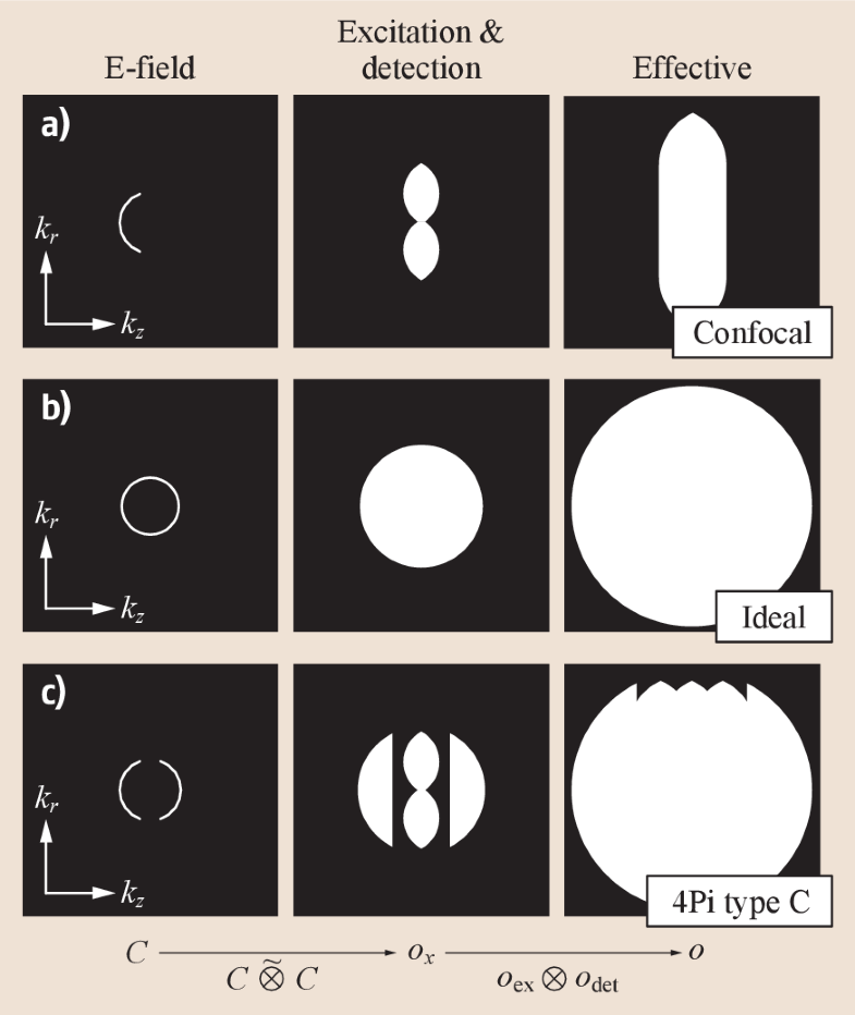 Fig. 22.2a-c