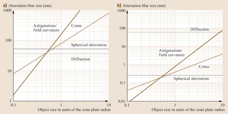 Fig. 23.9a,b