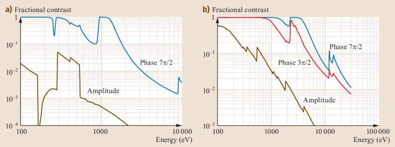 Fig. 23.20a,b