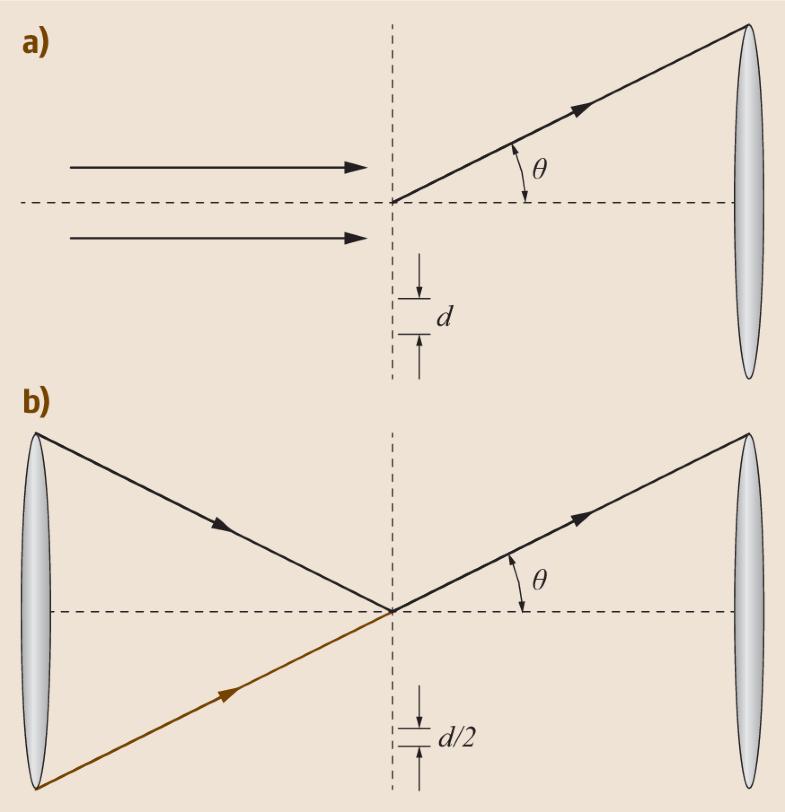 Fig. 23.21a,b