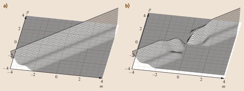 Fig. 23.24a,b