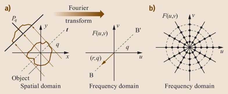 Fig. 24.9a,b