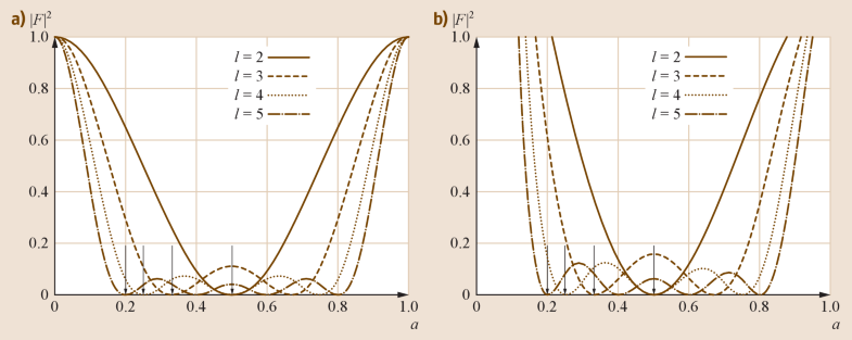 Fig. 29.3a,b