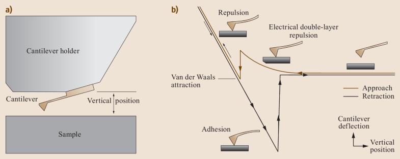 Fig. 31.8a,b
