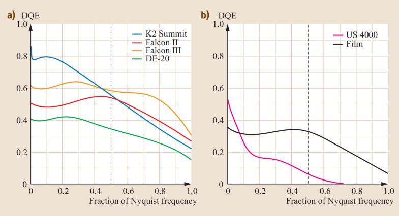Fig. 4.11a,b