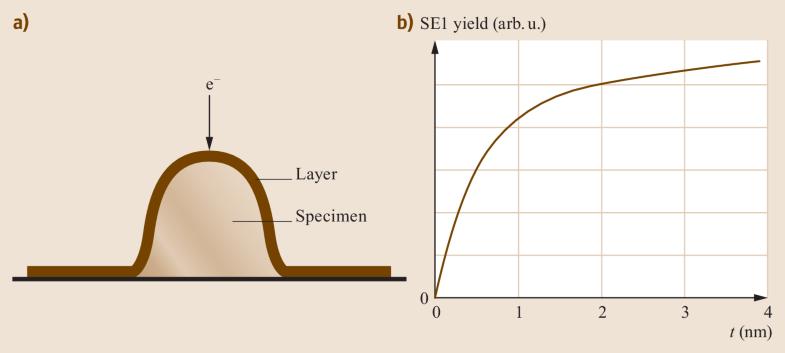 Fig. 5.39a,b