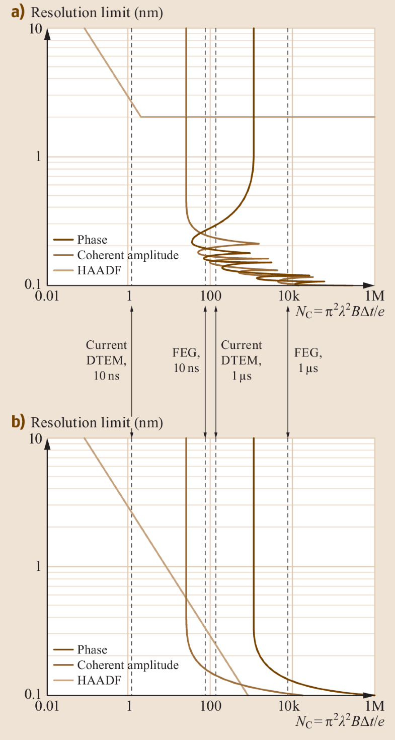 Fig. 8.7a,b