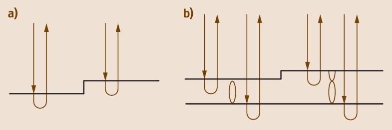 Fig. 9.24a,b