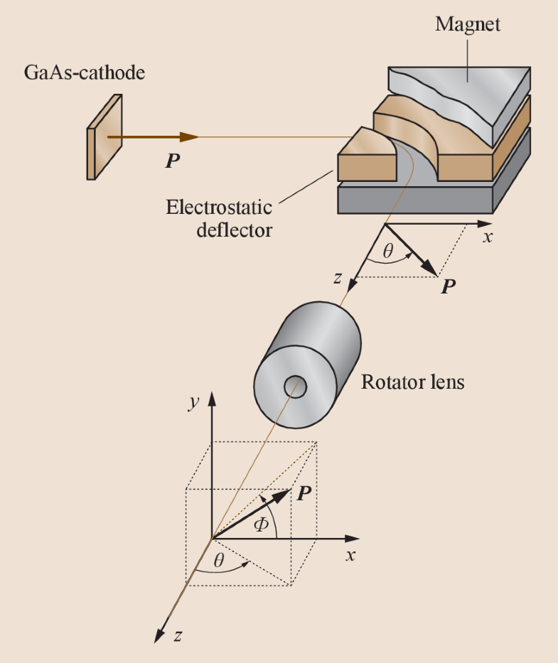 Fig. 9.36