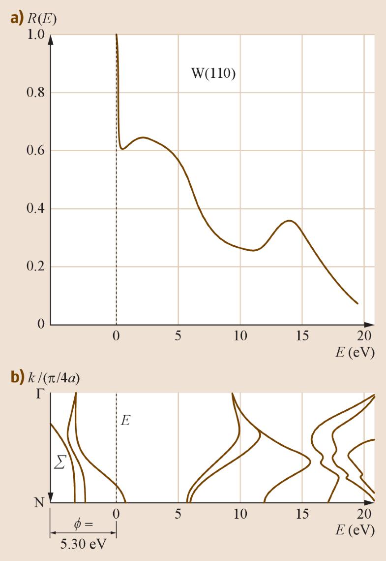 Fig. 9.3a,b