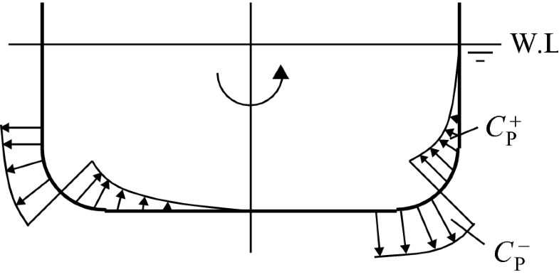 Fig.8.18