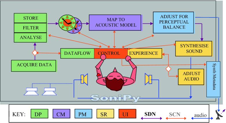 Towards a Data Sonification Design Framework | SpringerLink