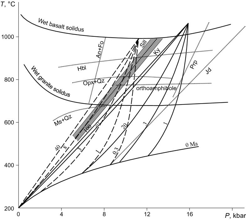 Causes Geodynamic Factors And Models Of Metamorphism
