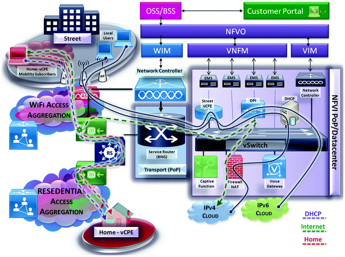 SDWM: Software Defined Wi-Fi Mobility for Smart IoT Carriers