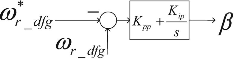 Fig. 4.42