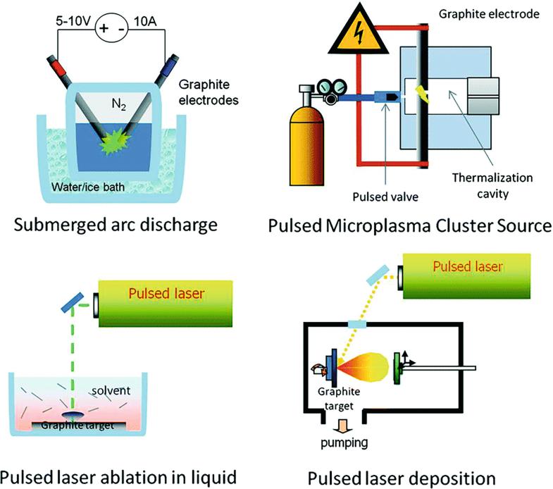 Less Common Carbon Nanostructures Springerlink