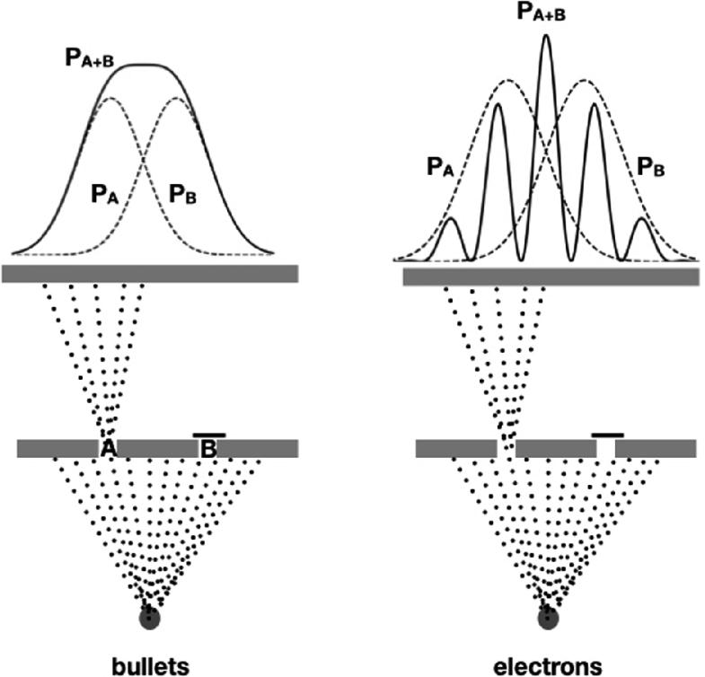 Probability in Quantum Physics | SpringerLink
