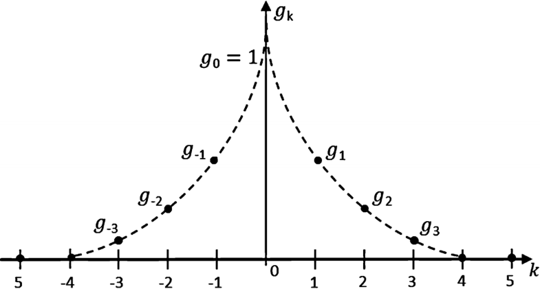 Fig. 1.34