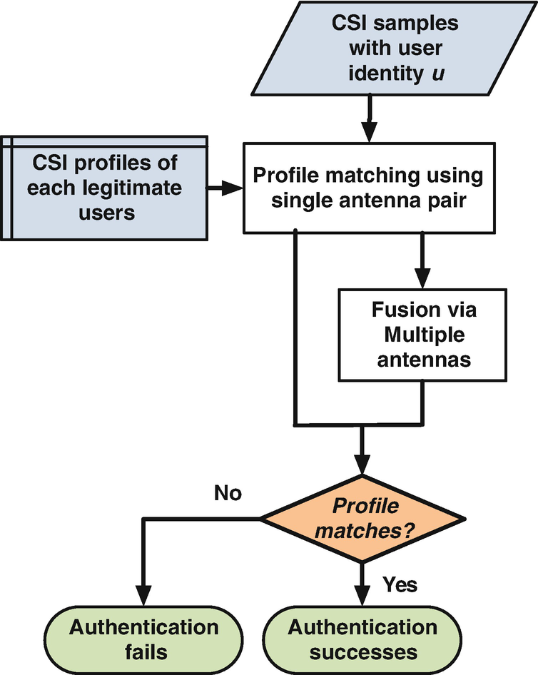 Proactive User Authentication Using WiFi Signals in Dynamic