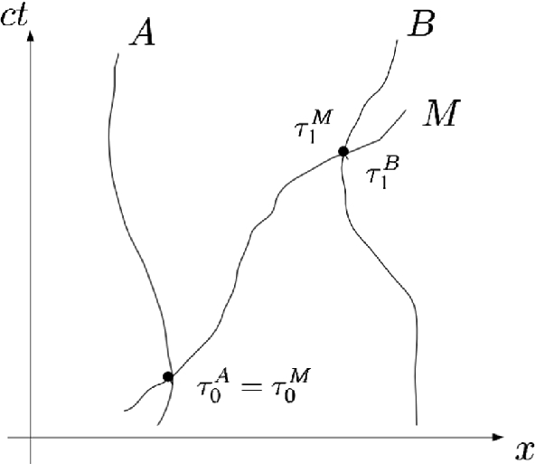 Chronometric Geodesy Methods And Applications